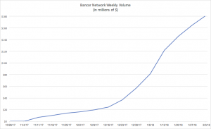 The Pundits Were Wrong, Bancor Solves A Big Problem, and is Scaling Rapidly
