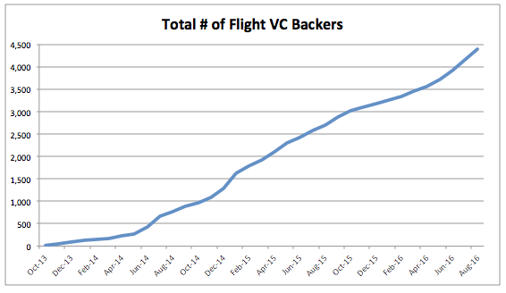 total-number-of-flight-vc-backers